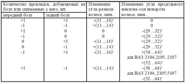 Сход-развал ВАЗ 2101 - 6